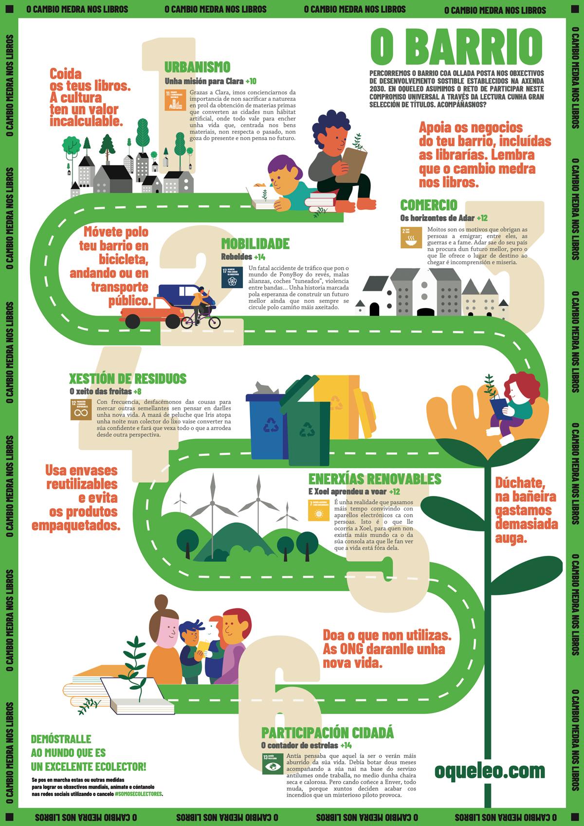 Infografía Ecolectores